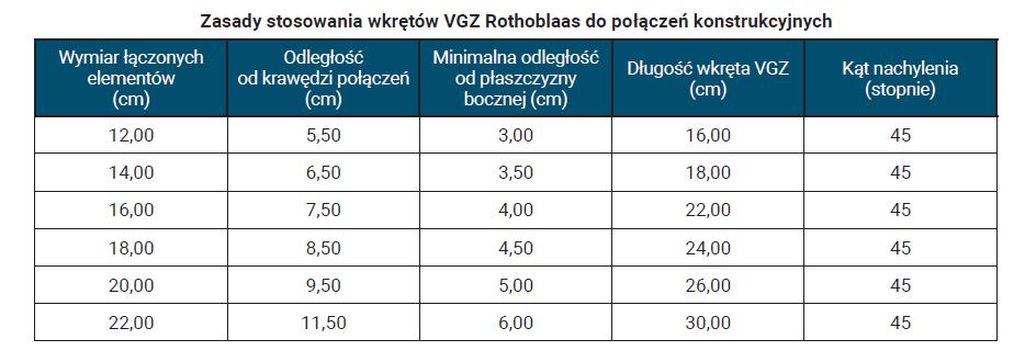 Zasady stosowania wkrętów VGZ Rothoblaas dopołączeń konstrukcyjnych
