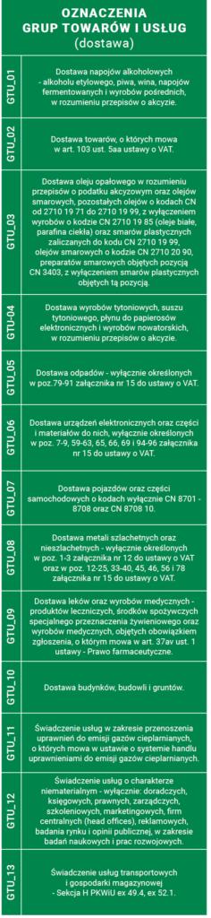 oznaczenia gtu
