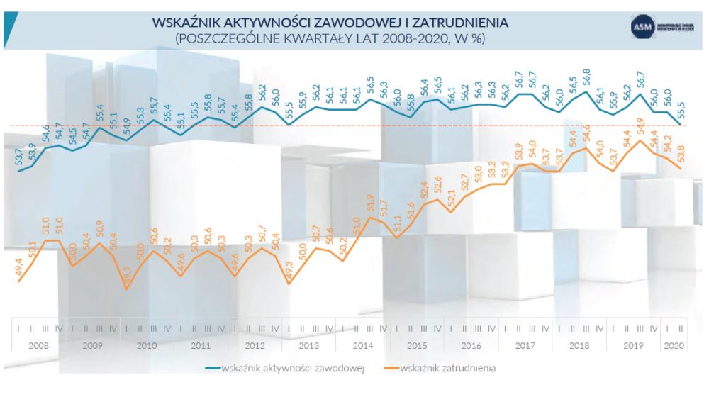 wykres pandemii 4